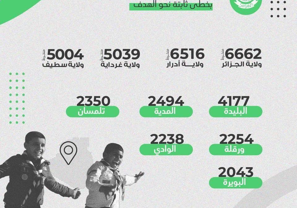 احصائيات تنمية العضوية ( أكتوبر 2020 )