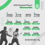 #انفوغرافيا احصائيات تنمية العضوية ( ديسمبر 2020 ) .  #الكــــشافة_الإسلاميــــة_الجزائــــــرية #القيـــادة_العــــامة #ALGERIAN_MUSLIM_SCOUTS #HeadQuarters